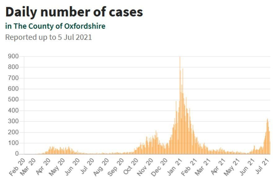Daily number of COVID-19 cases in Oxfordshire
