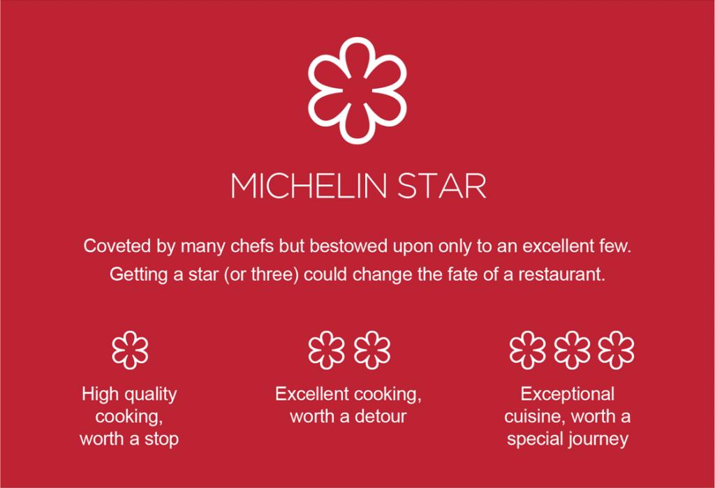 Michelin Stars Guide and Description