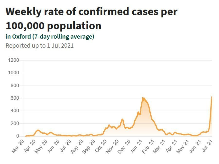 Weekly rate of confirmed cases per 100,000 population in Oxford