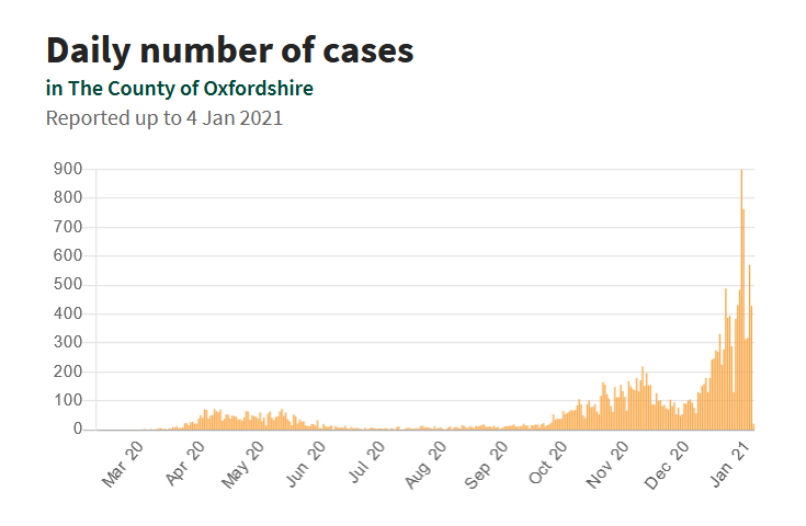 COVID-19 in Oxfordshire: Daily number of cases to 04 January 2021