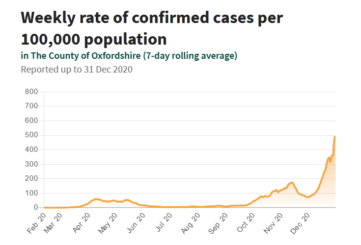 COVID-19 in Oxfordshire: Weekly rate of confirmed cased per 100,000 population up to 31 December 2020
