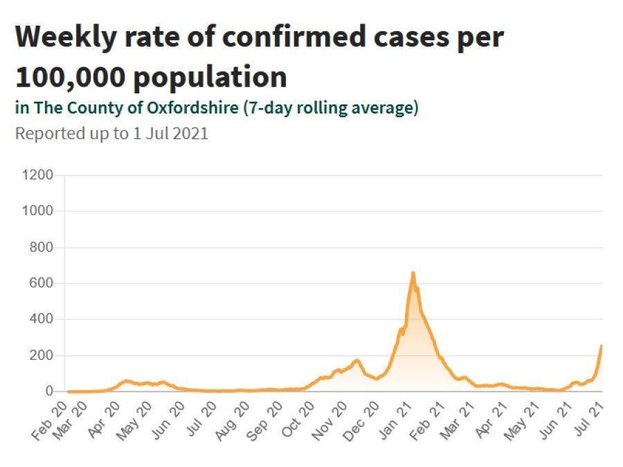 Weekly rate of confirmed cases per 100,000 population in Oxfordshire