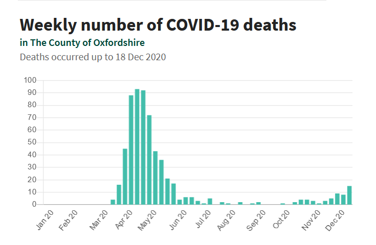 COVID-19 in Oxfordshire: Weekly number of COVID-19 deaths up to 18 December 2020