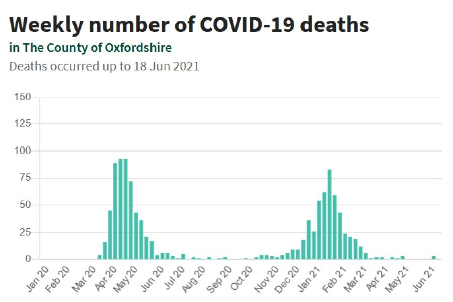 Weekly number of COVID-19 deaths Oxfordshire